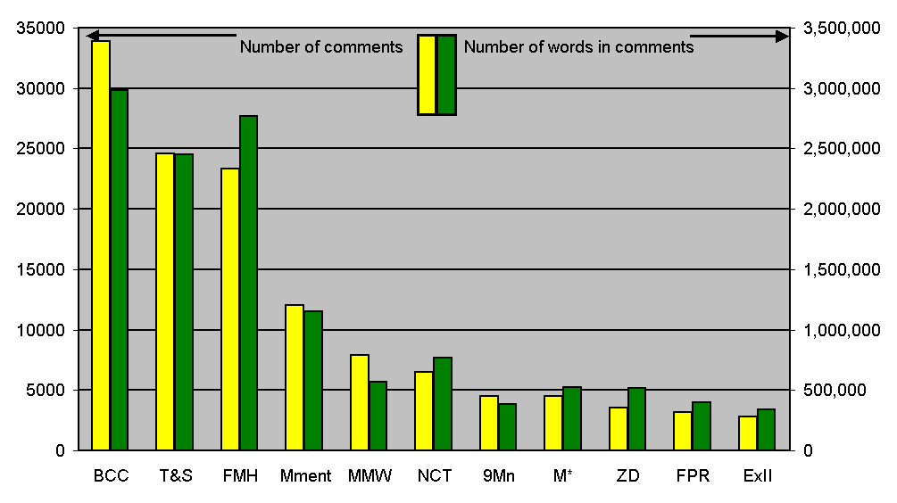 ncomment-bar-chart.png