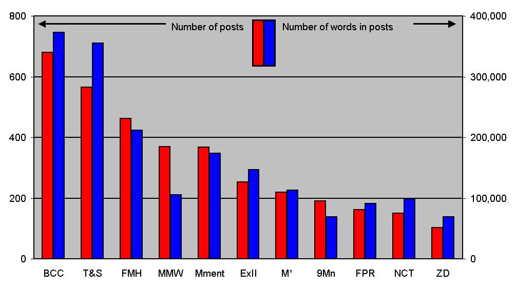 npost-bar-chart.png