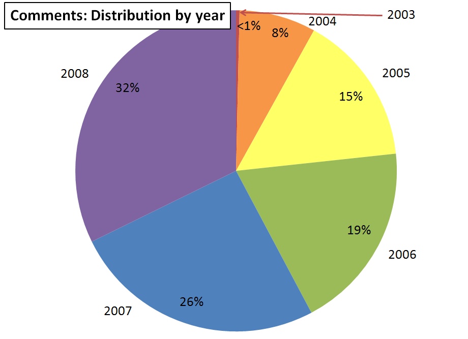 comments-distribution-by-year
