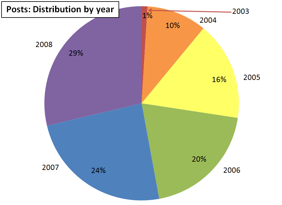 posts-distribution-by-year