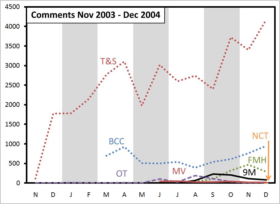 comments-2004