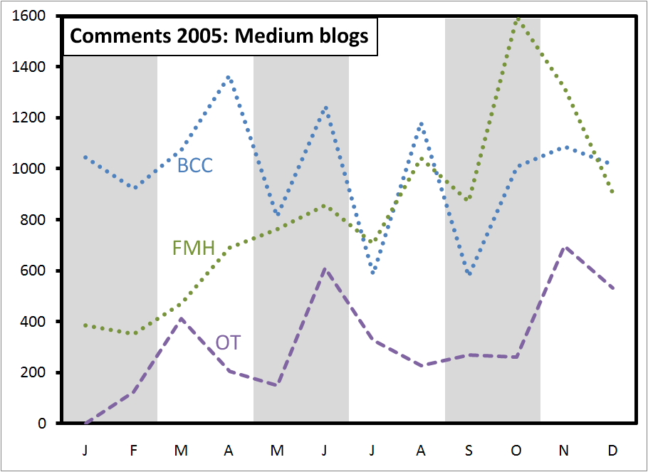 comments-2005-medium