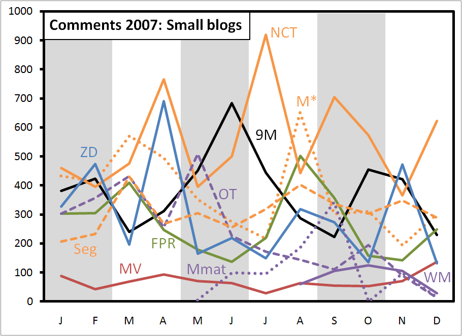 comments-2007-small
