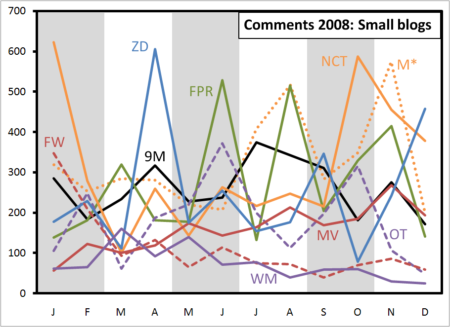 comments-2008-small
