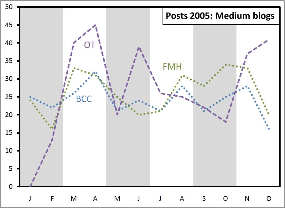 posts-2005-medium