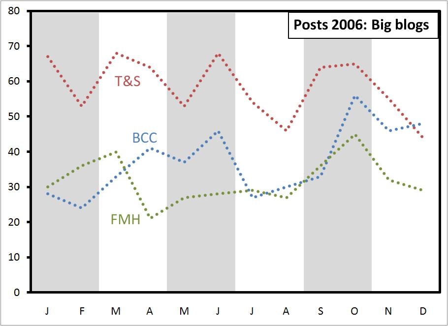 posts-2006-big
