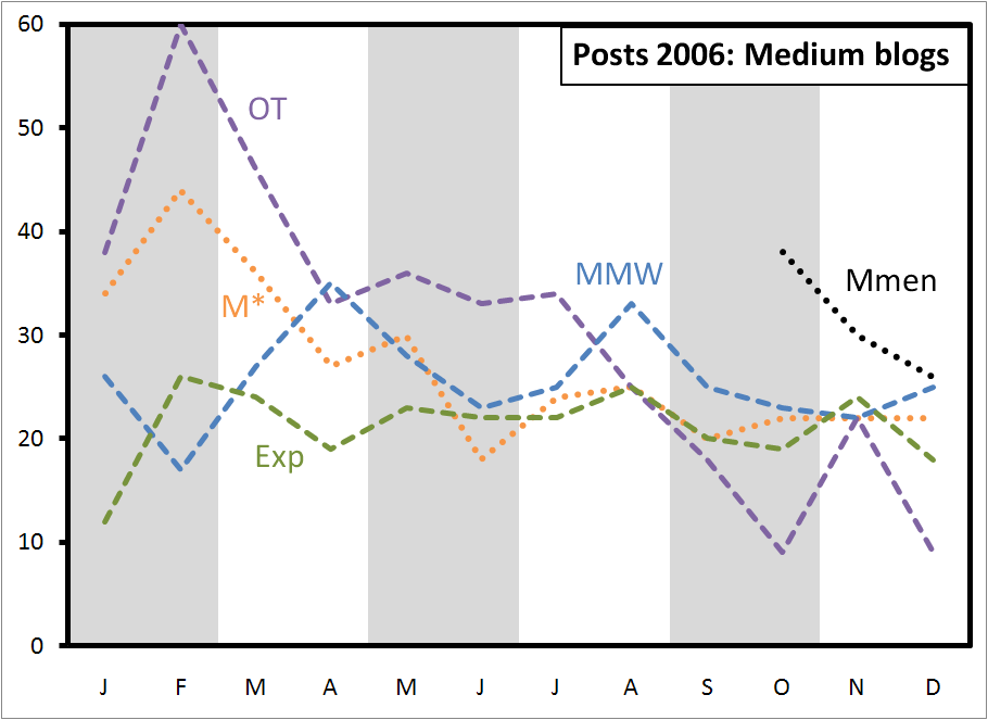 posts-2006-medium