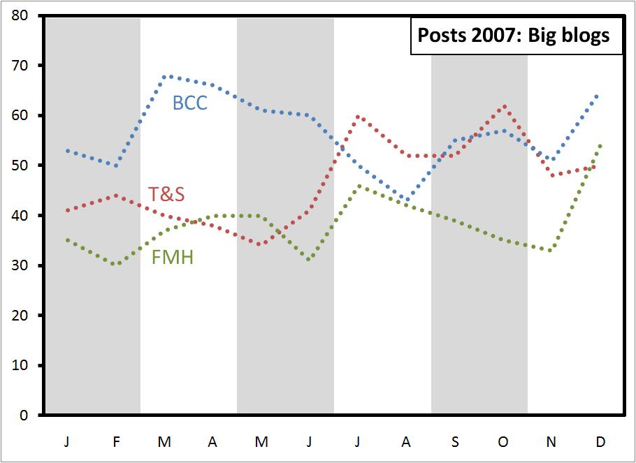 posts-2007-big