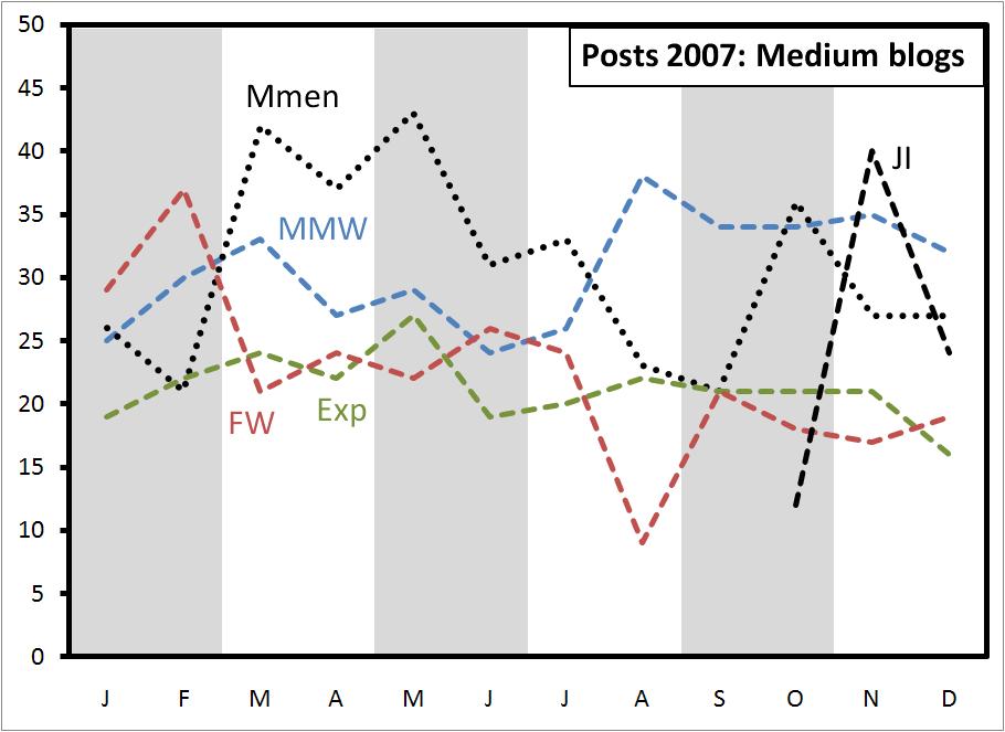 posts-2007-medium