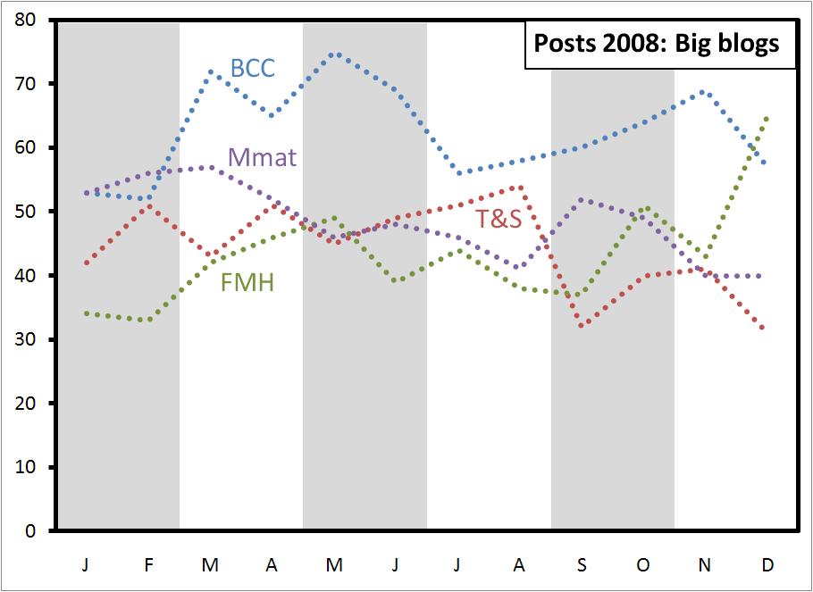 posts-2008-big