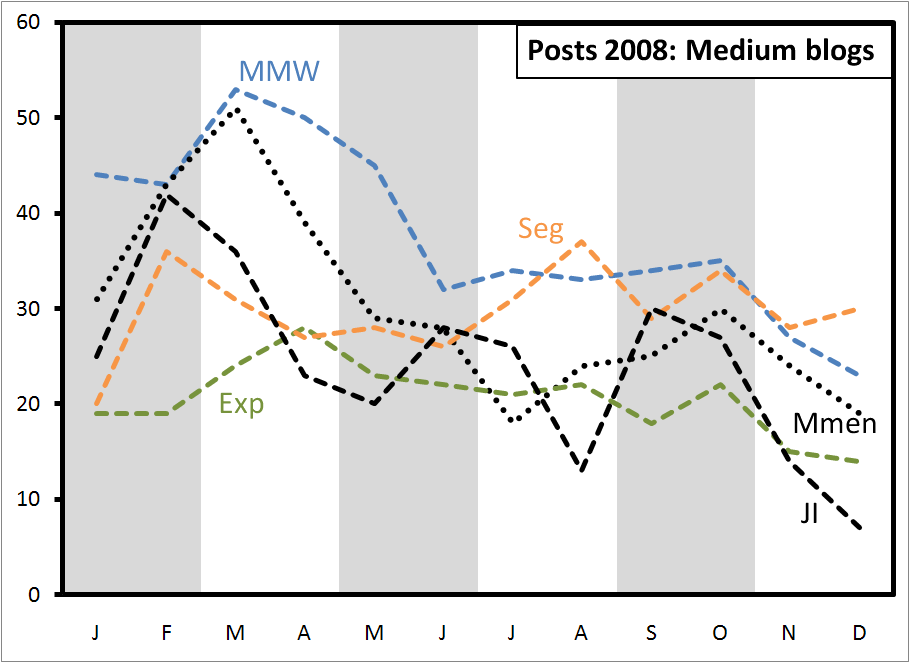 posts-2008-medium