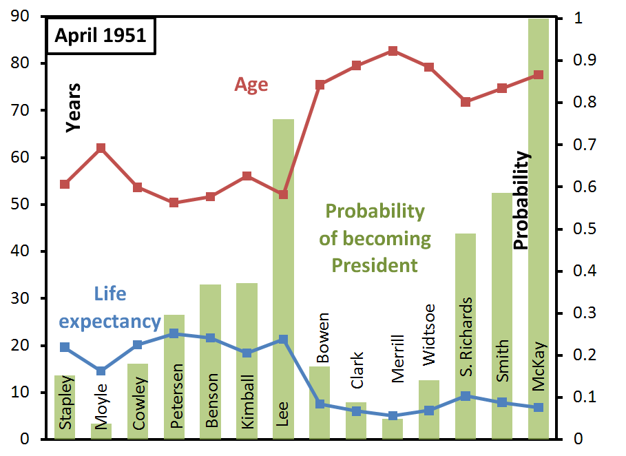 ga-succession-probabilities-april-1951