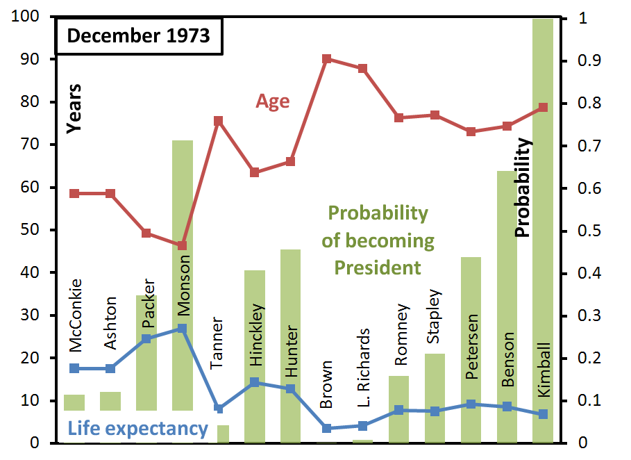 ga-succession-probabilities-december-1973