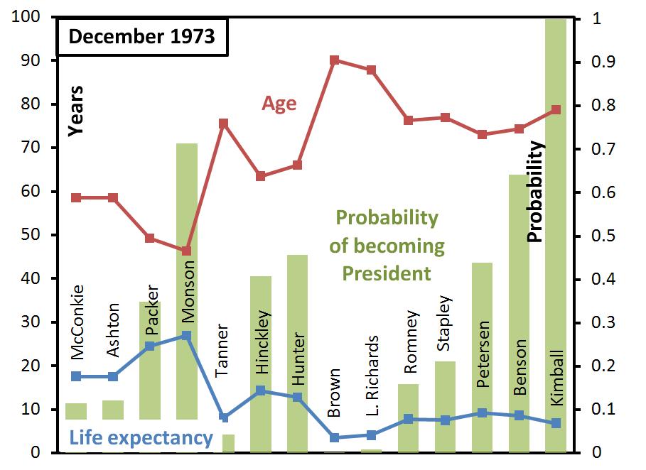 ga-succession-probabilities-december-1973