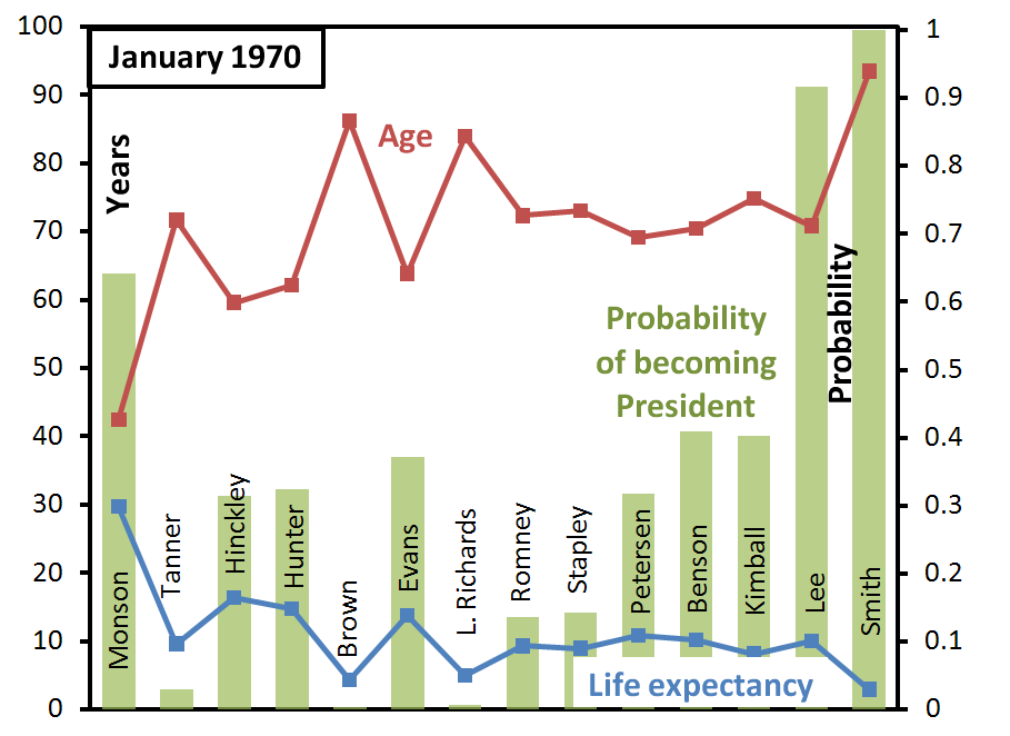 ga-succession-probabilities-january-1970