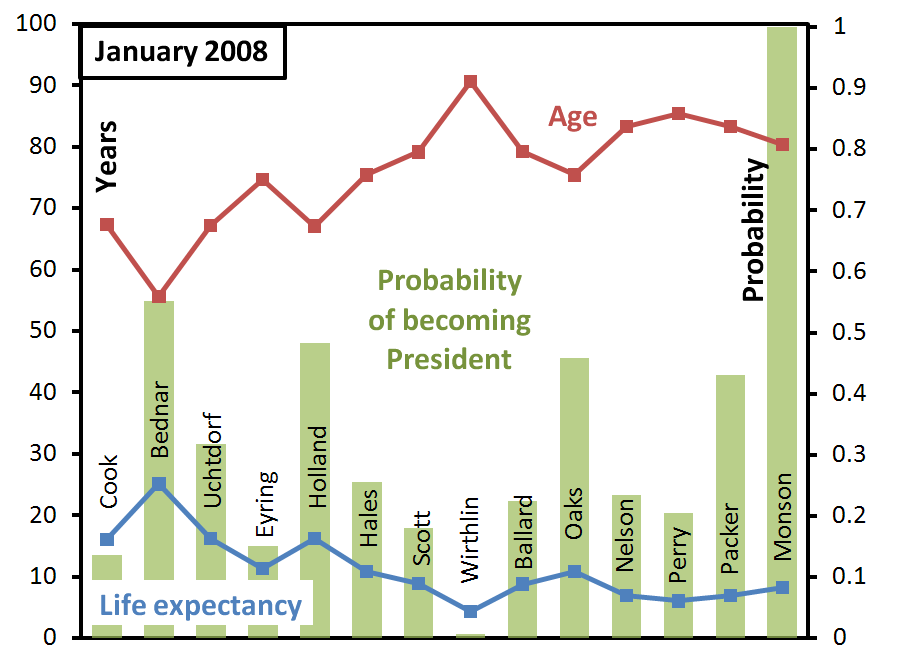 ga-succession-probabilities-january-2008