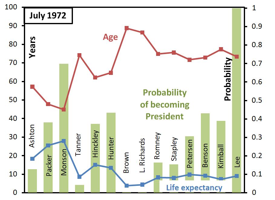 ga-succession-probabilities-july-1972