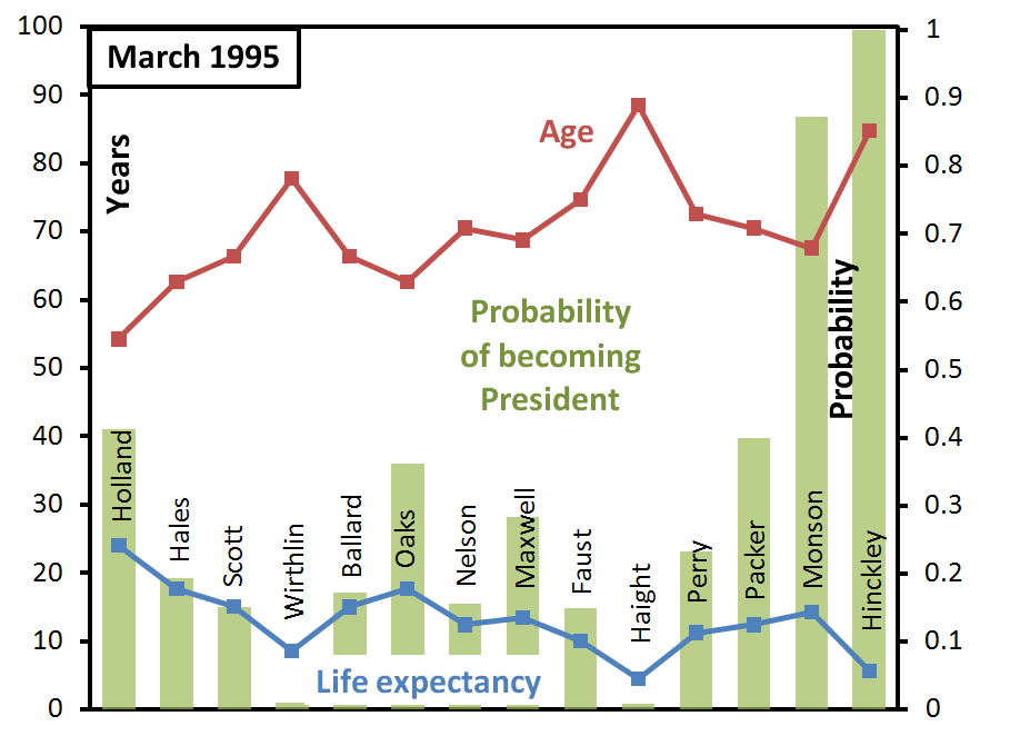 ga-succession-probabilities-march-1995