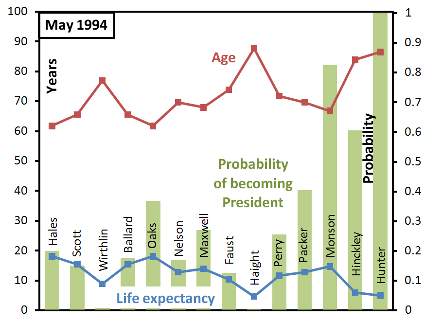 ga-succession-probabilities-may-1994