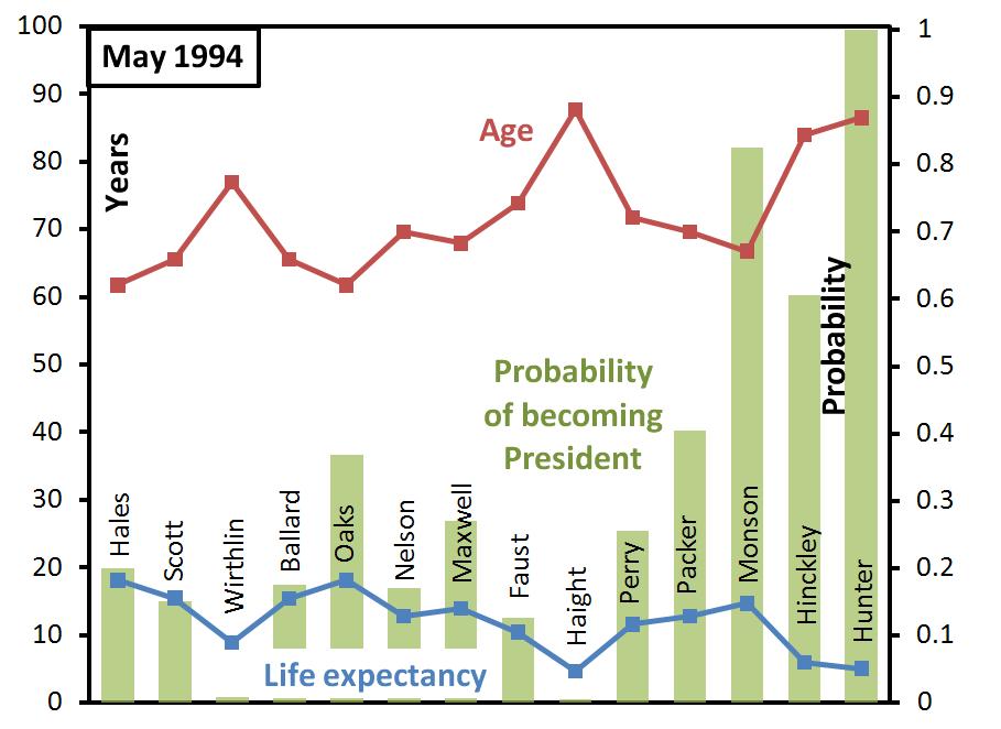 ga-succession-probabilities-may-1994