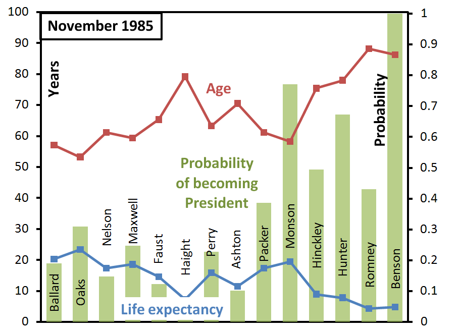 ga-succession-probabilities-november-1985