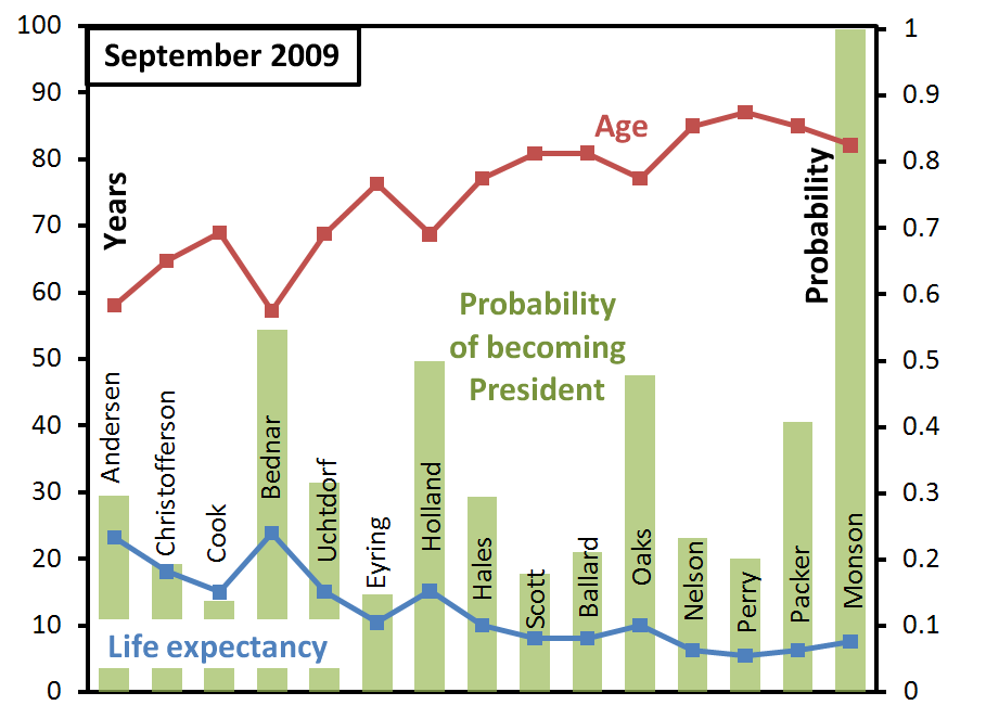 ga-succession-probabilities-september-2009