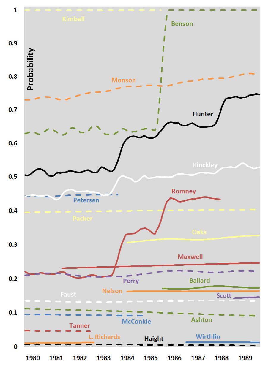 probability-president-1980-1989