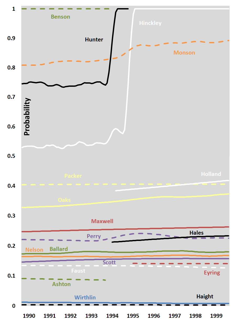 probability-president-1990-1999