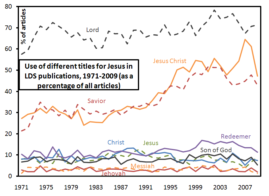 lds-publications-1971-2009