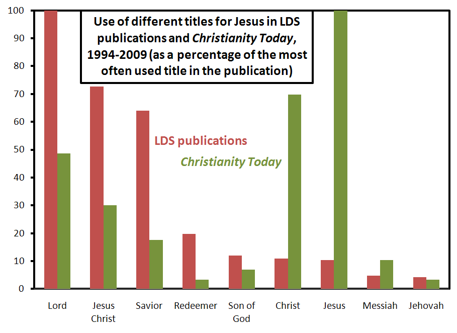 lds-publications-vs-christianity-today