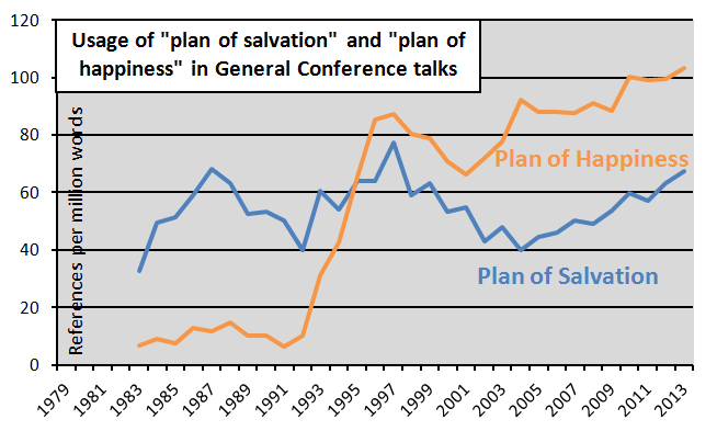 plan of salvation happiness by time