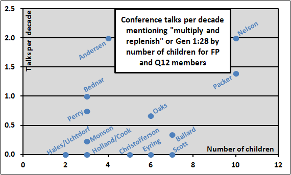 fp q12 conference talks on multiply and replenish by number of children