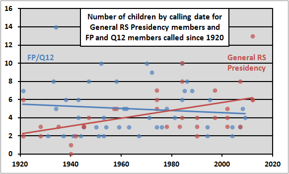 number of children by calling date general rs pres fp q12 called since 1920