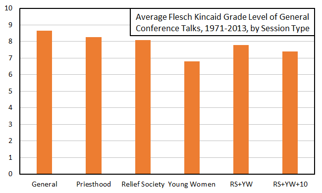 average f-k grade level by session type