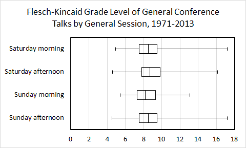 boxplot f-k grade level by general session