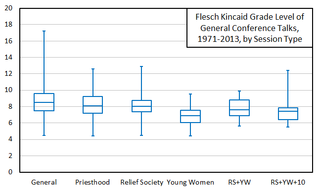 boxplot f-k grade level by session type