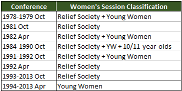 women's session classifications