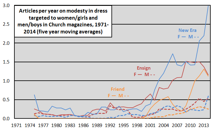 modesty refs in church magazines 1971-2014