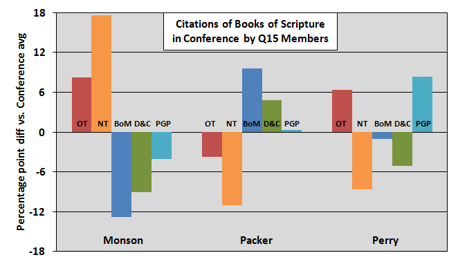 books of scripture quoted by q15 members part1