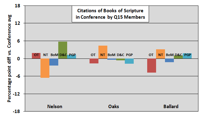 books of scripture quoted by q15 members part2