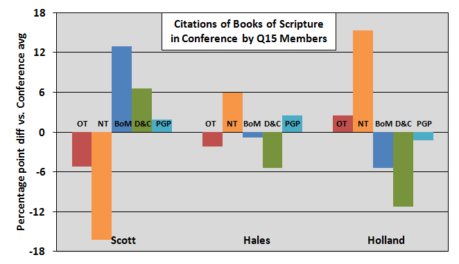 books of scripture quoted by q15 members part3