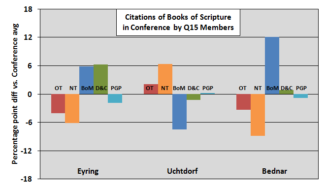 books of scripture quoted by q15 members part4