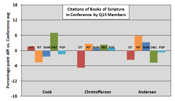 books of scripture quoted by q15 members part5