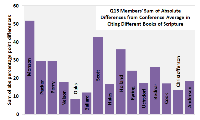 q15 abs diff from avg in books of scripture quoted