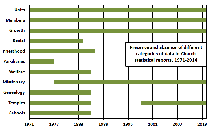 categories in statistical reports 1971-2014