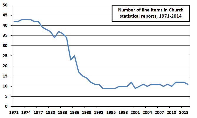 line items in statistical reports 1971-2014