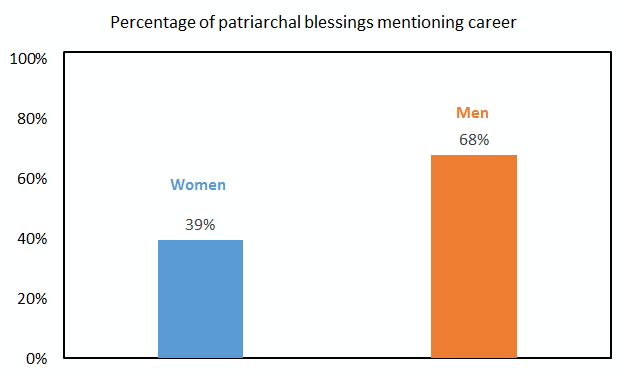 patriarchal blessings mentioning career by sex