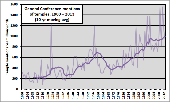 temple refs in conference 1900-2013