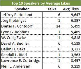 top 10 speakers by avg likes
