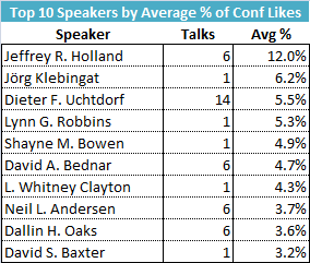 top 10 speakers by avg pct of conference likes